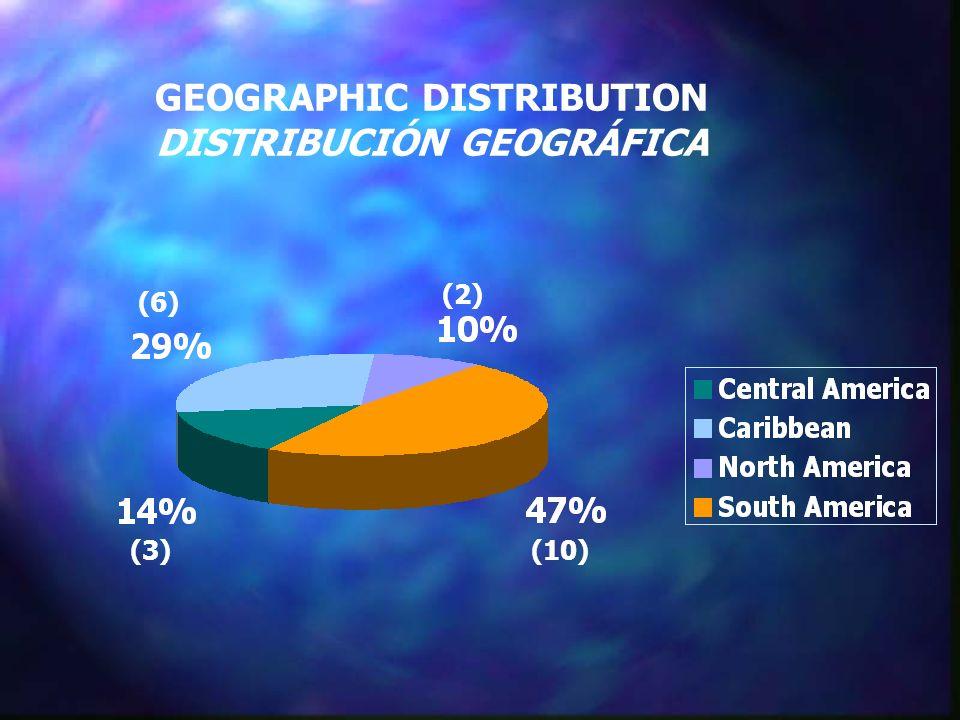 GEOGRAPHIC DISTRIBUTION DISTRIBUCIÓN GEOGRÁFICA (10) (2) (6) (3)