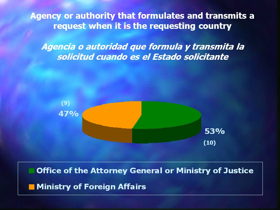Agency or authority that formulates and transmits a request when it is the requesting country Agencia o autoridad que formula y transmita la solicitud cuando es el Estado solicitante (9) (10)