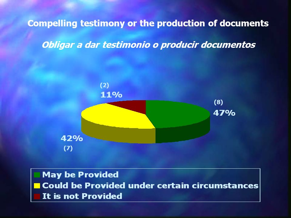 Compelling testimony or the production of documents Obligar a dar testimonio o producir documentos (2) (8) (7)