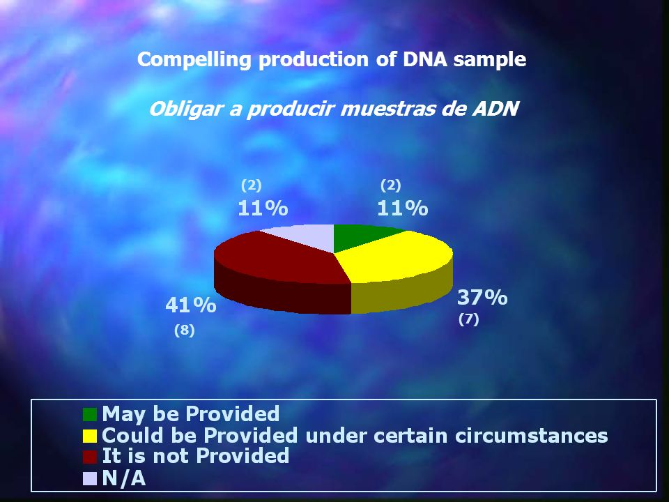 Compelling production of DNA sample Obligar a producir muestras de ADN (8) (7) (2)