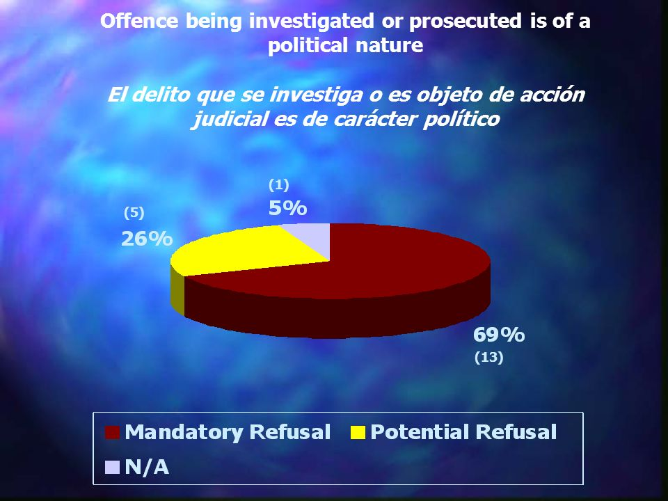 Offence being investigated or prosecuted is of a political nature El delito que se investiga o es objeto de acción judicial es de carácter político (13) (5) (1)