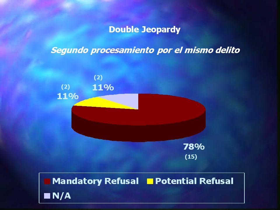 Double Jeopardy Segundo procesamiento por el mismo delito (15) (2)