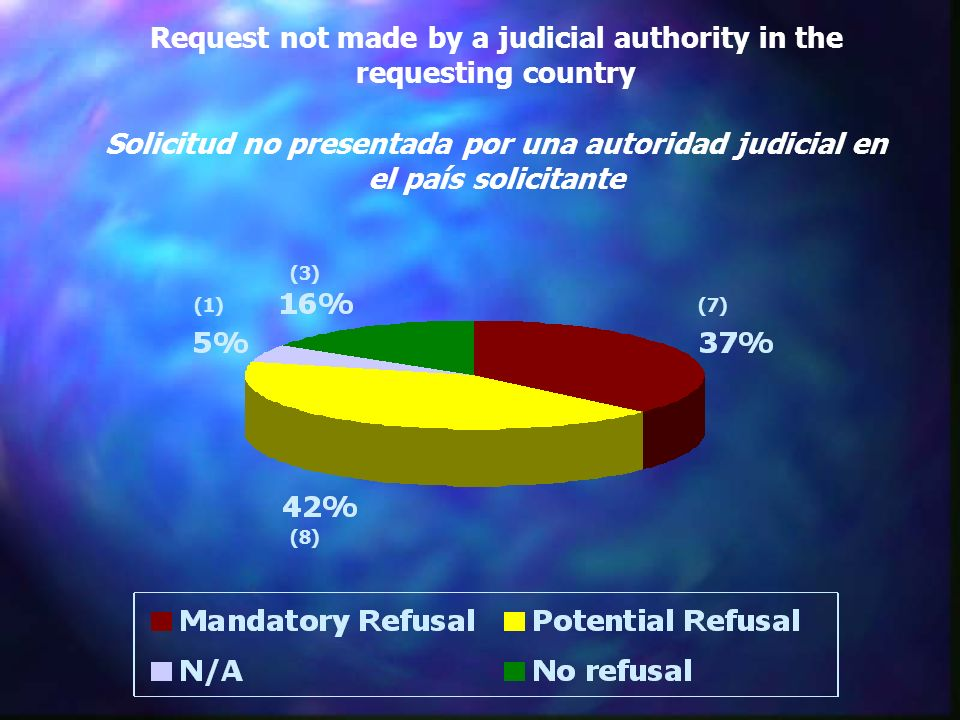 Request not made by a judicial authority in the requesting country Solicitud no presentada por una autoridad judicial en el país solicitante (8) (1) (3) (7)