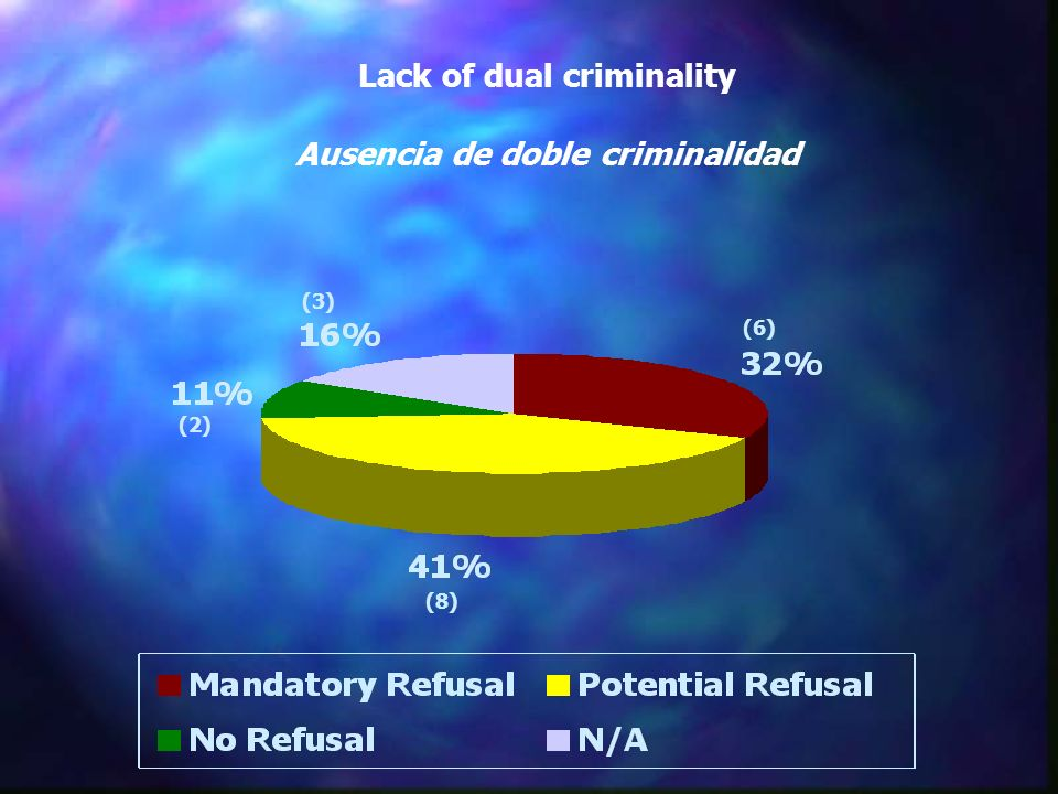 Lack of dual criminality Ausencia de doble criminalidad (8) (3) (6) (2)