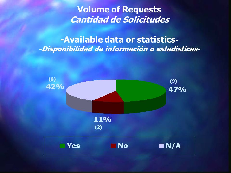 Volume of Requests Cantidad de Solicitudes -Available data or statistics - -Disponibilidad de información o estadísticas- (9) (8) (2)