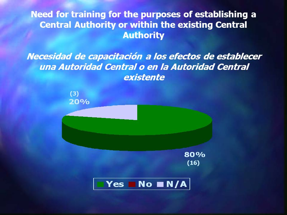 Need for training for the purposes of establishing a Central Authority or within the existing Central Authority Necesidad de capacitación a los efectos de establecer una Autoridad Central o en la Autoridad Central existente (16) (3)