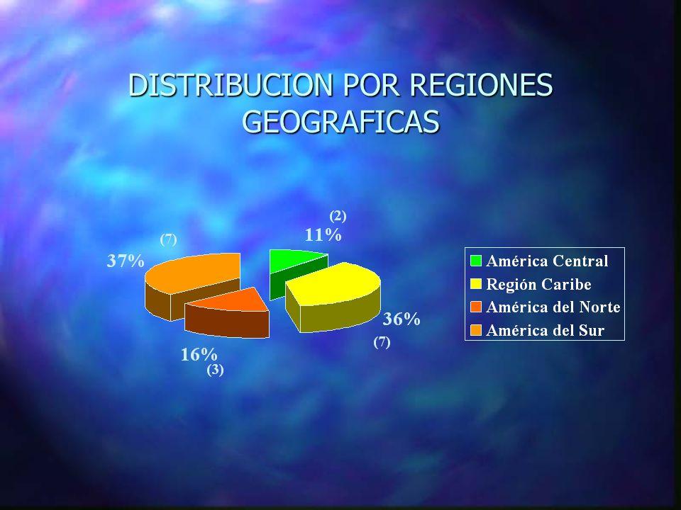 DISTRIBUCION POR REGIONES GEOGRAFICAS