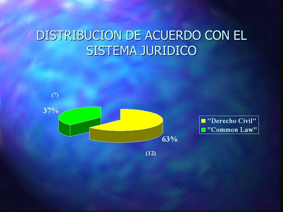 DISTRIBUCION DE ACUERDO CON EL SISTEMA JURIDICO