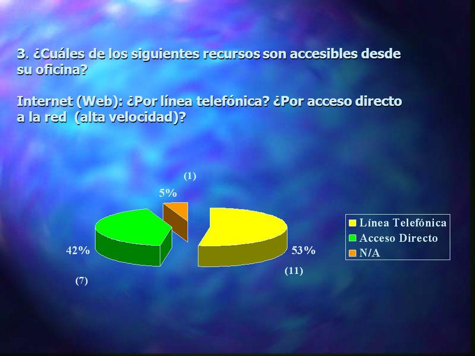 3. ¿Cuáles de los siguientes recursos son accesibles desde su oficina? Internet (Web): ¿Por línea telefónica? ¿Por acceso directo a la red (alta veloc