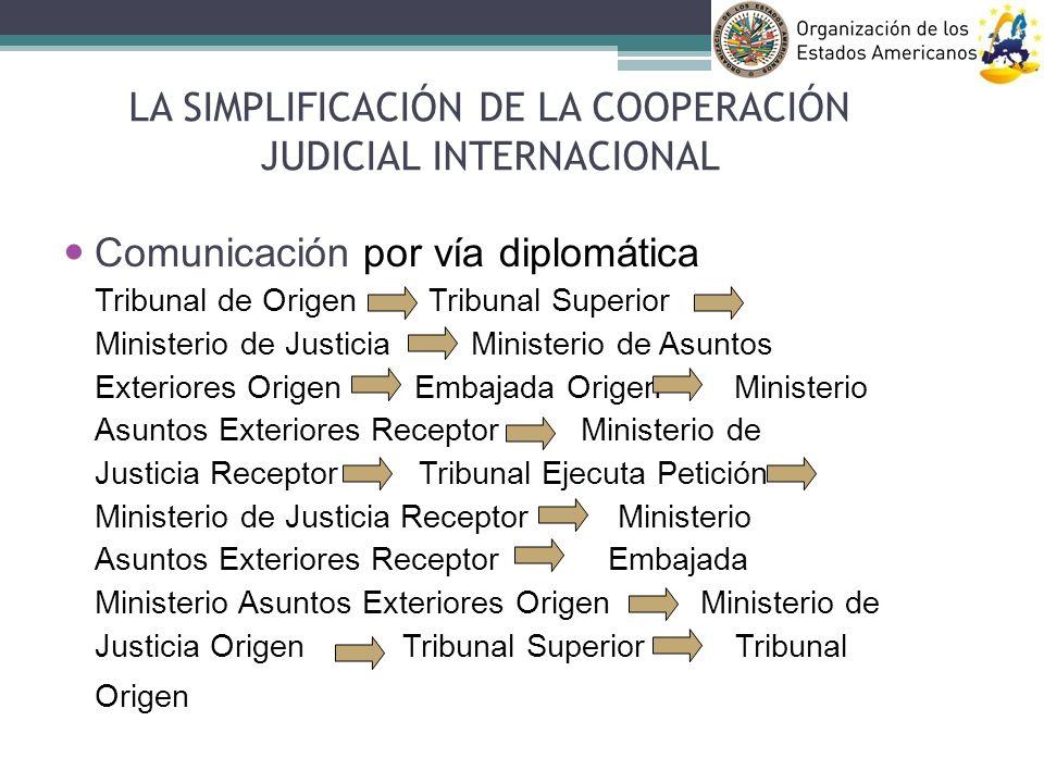 Comunicación por vía diplomática Tribunal de Origen Tribunal Superior Ministerio de Justicia Ministerio de Asuntos Exteriores Origen Embajada Origen M