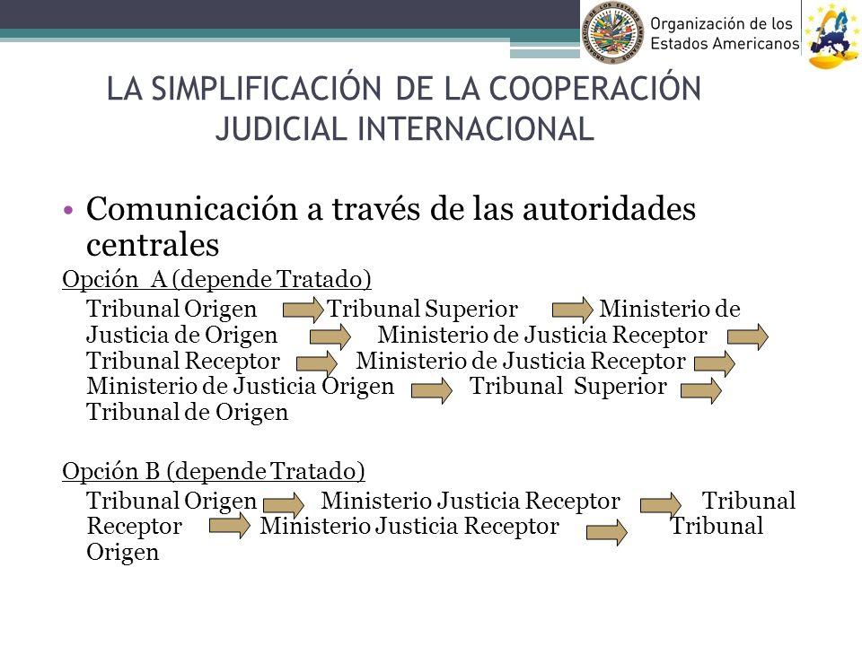 Comunicación a través de las autoridades centrales Opción A (depende Tratado) Tribunal Origen Tribunal Superior Ministerio de Justicia de Origen Minis