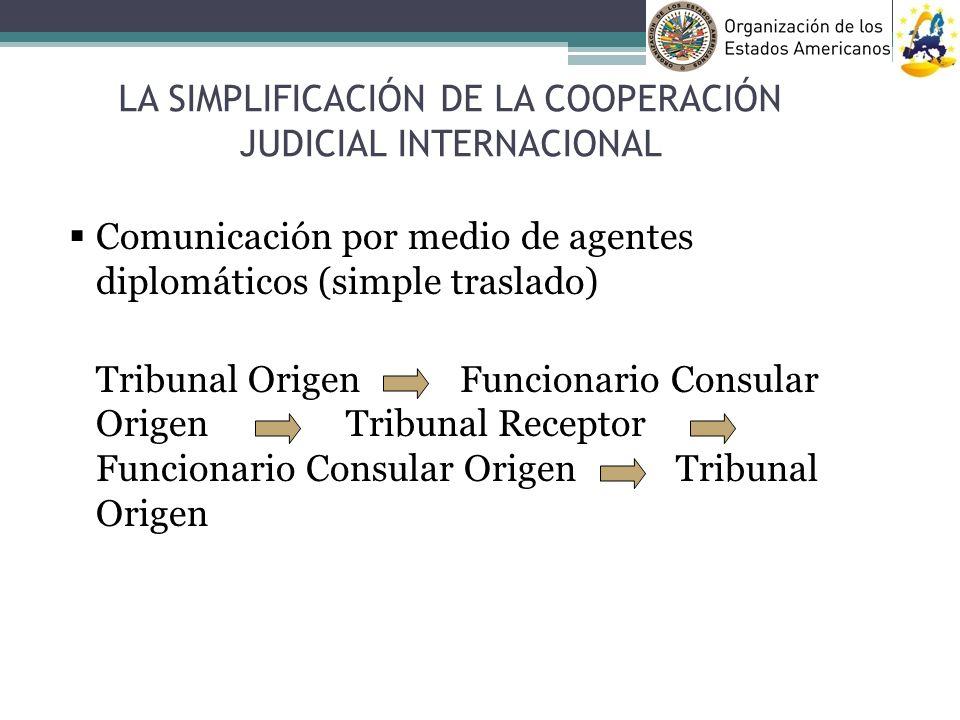 Comunicación por medio de agentes diplomáticos (simple traslado) Tribunal Origen Funcionario Consular Origen Tribunal Receptor Funcionario Consular Or