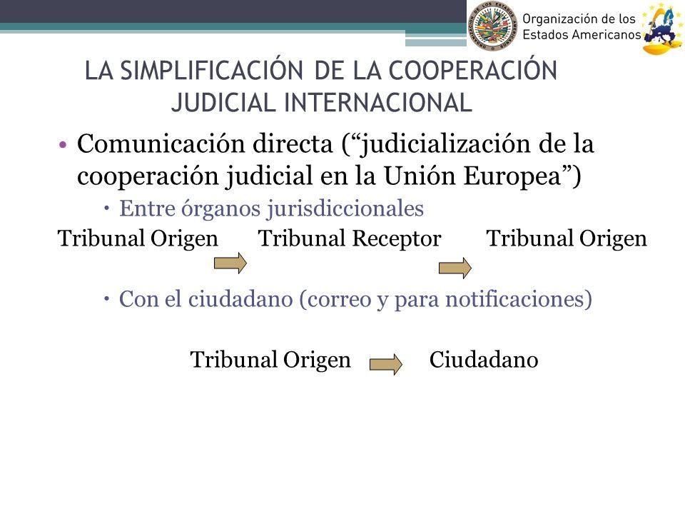 Comunicación directa (judicialización de la cooperación judicial en la Unión Europea) Entre órganos jurisdiccionales Tribunal Origen Tribunal Receptor