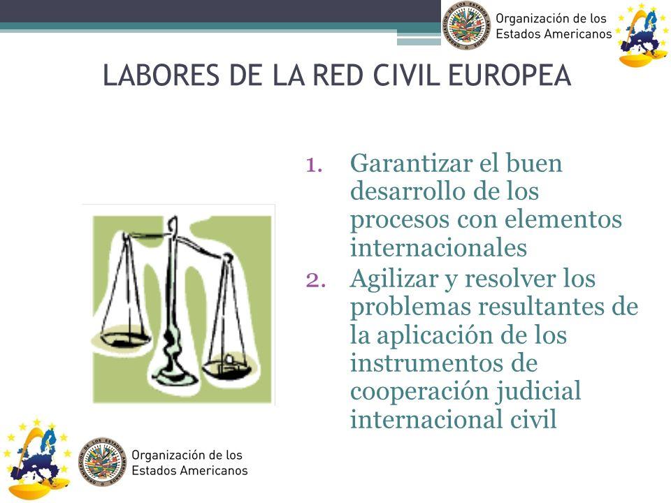 LABORES DE LA RED CIVIL EUROPEA 1.Garantizar el buen desarrollo de los procesos con elementos internacionales 2.Agilizar y resolver los problemas resu