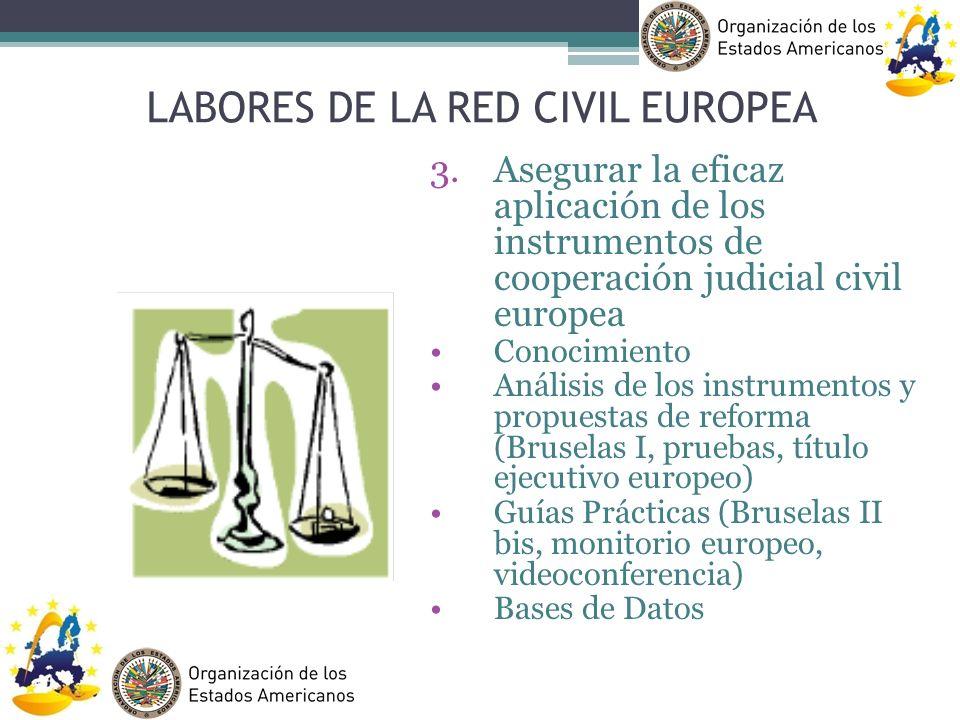LABORES DE LA RED CIVIL EUROPEA 3.Asegurar la eficaz aplicación de los instrumentos de cooperación judicial civil europea Conocimiento Análisis de los