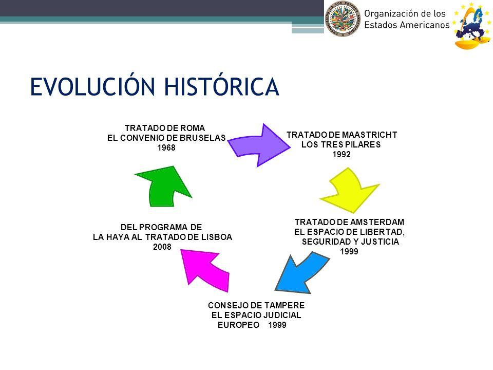 EVOLUCIÓN HISTÓRICA TRATADO DE MAASTRICHT LOS TRES PILARES 1992 TRATADO DE AMSTERDAM EL ESPACIO DE LIBERTAD, SEGURIDAD Y JUSTICIA 1999 CONSEJO DE TAMP