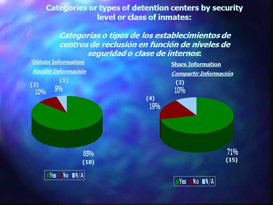Categories or types of detention centers by security level or class of inmates: Categorías o tipos de los establecimientos de centros de reclusión en función de niveles de seguridad o clase de internos: (18) (1) (15) (4) (2) Obtain Information Recibir Información Share Information Compartir Información