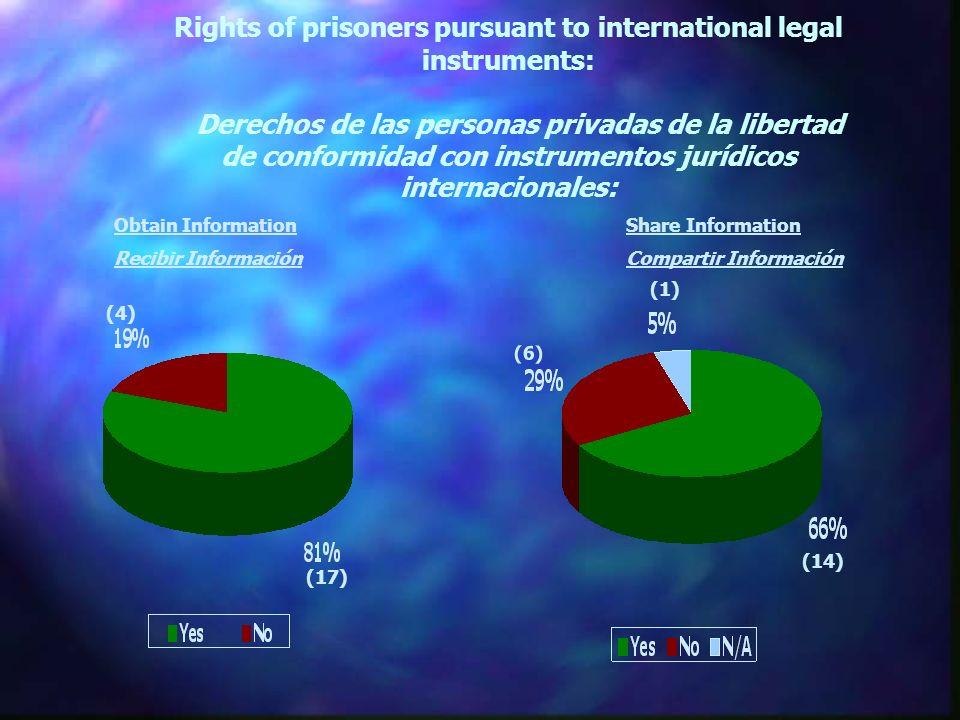 Rights of prisoners pursuant to international legal instruments: Derechos de las personas privadas de la libertad de conformidad con instrumentos jurídicos internacionales: (17) (4) (14) (6) (1) Obtain Information Recibir Información Share Information Compartir Información