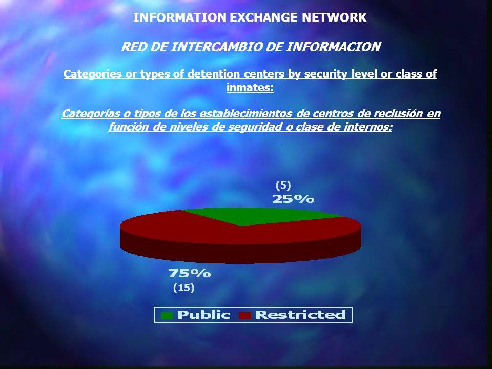 INFORMATION EXCHANGE NETWORK RED DE INTERCAMBIO DE INFORMACION Categories or types of detention centers by security level or class of inmates: Categorías o tipos de los establecimientos de centros de reclusión en función de niveles de seguridad o clase de internos: (15) (5)