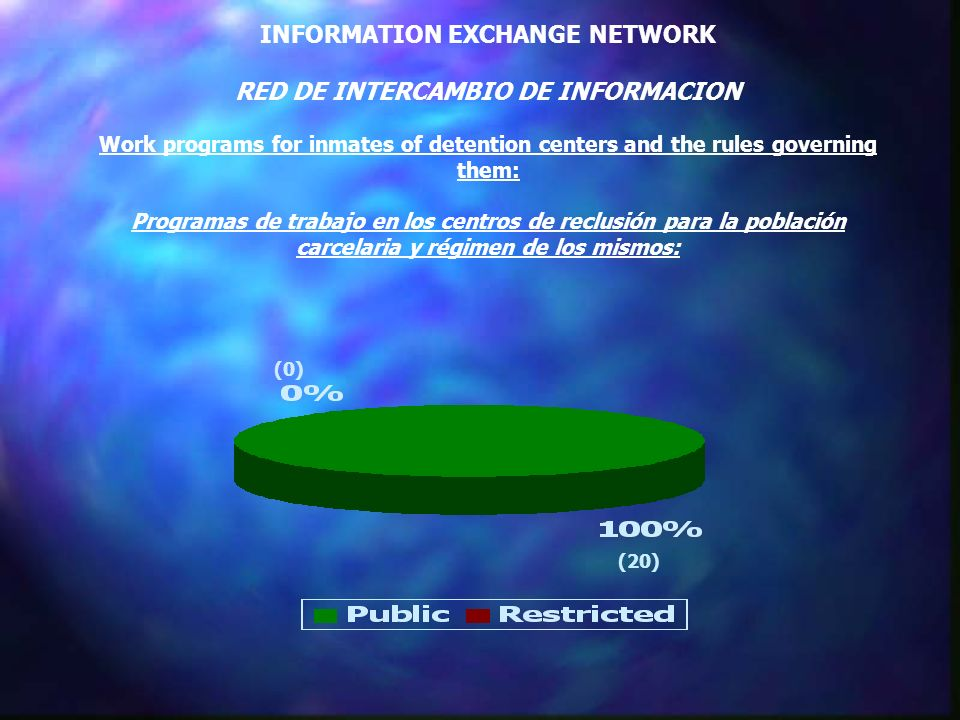 INFORMATION EXCHANGE NETWORK RED DE INTERCAMBIO DE INFORMACION Work programs for inmates of detention centers and the rules governing them: Programas