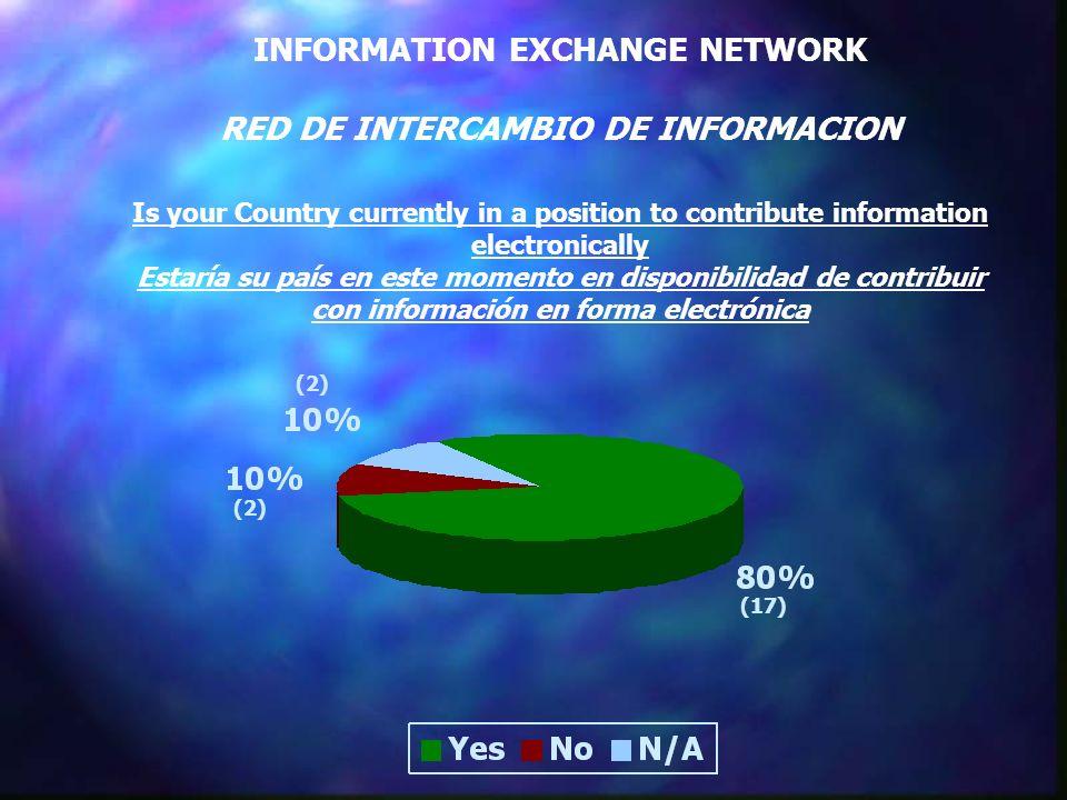 INFORMATION EXCHANGE NETWORK RED DE INTERCAMBIO DE INFORMACION Is your Country currently in a position to contribute information electronically Estaría su país en este momento en disponibilidad de contribuir con información en forma electrónica (17) (2)
