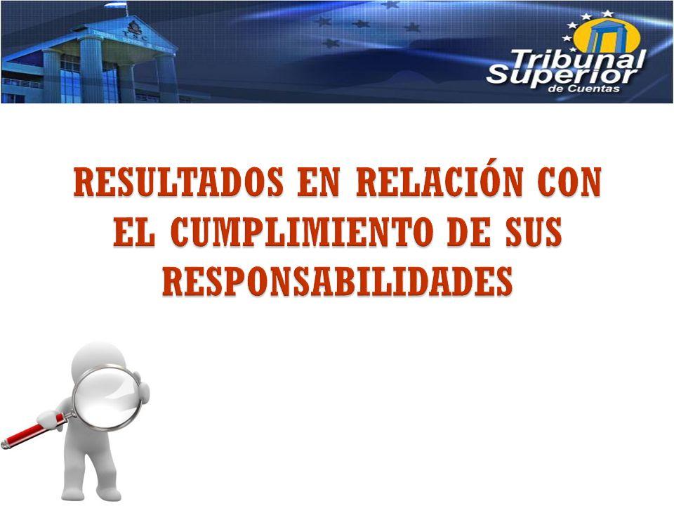 PORCENTAJES Porcentaje sobre el Número de Resoluciones emitidas con responsabilidad en relación al total de resoluciones emitidas por el TSC.