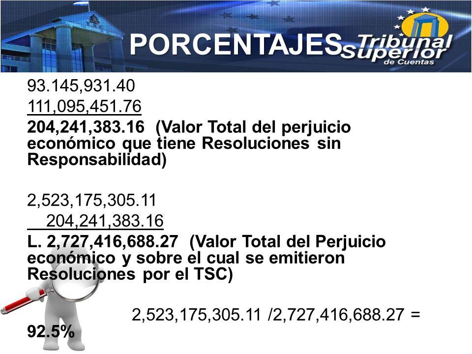 PORCENTAJES Porcentaje sobre el Número de Resoluciones emitidas con responsabilidad en relación al total de resoluciones emitidas por el TSC. 42,465,9