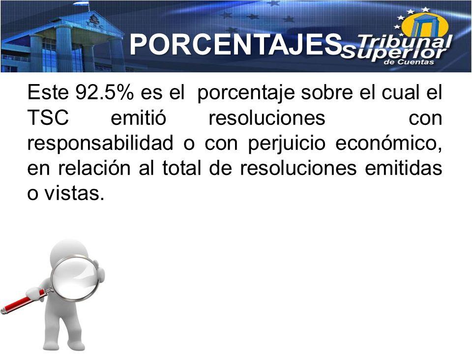 PORCENTAJES 93.145,931.40 111,095,451.76 204,241,383.16 (Valor Total del perjuicio económico que tiene Resoluciones sin Responsabilidad) 2,523,175,305