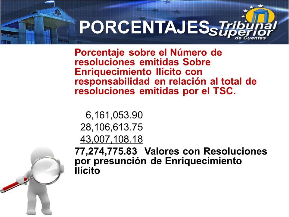 PORCENTAJES 3,208,530.25 929,289.72 4,137,819.97 (Total recuperado por haber realizados pagos al TSC y a la Procuraduría General de República) 4,137,8