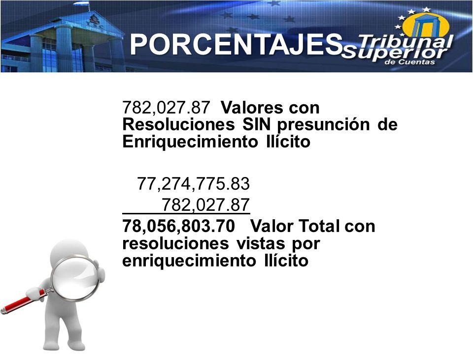 PORCENTAJES Porcentaje sobre el Número de resoluciones emitidas Sobre Enriquecimiento Ilícito con responsabilidad en relación al total de resoluciones emitidas por el TSC.