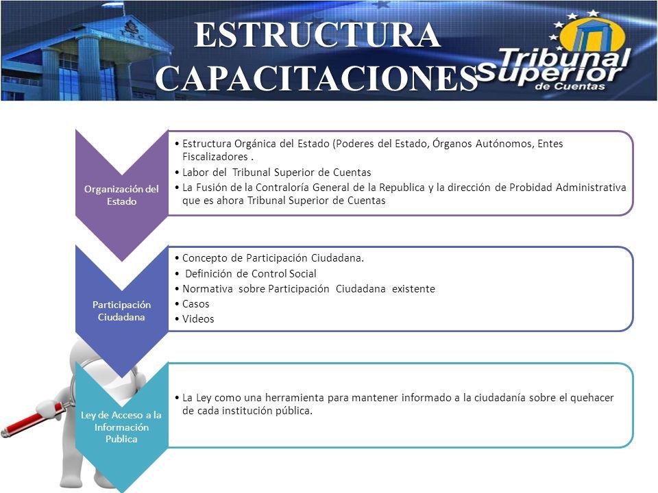 ESTRUCTURA CAPACITACIONES Organización del Estado Estructura Orgánica del Estado (Poderes del Estado, Órganos Autónomos, Entes Fiscalizadores.