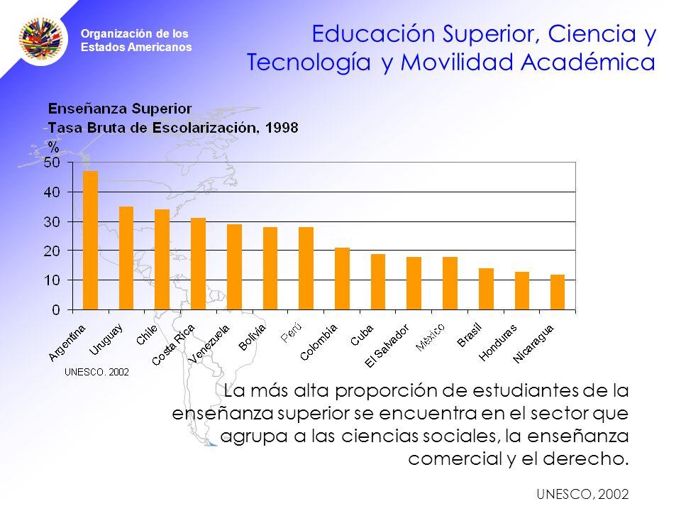 Organización de los Estados Americanos Educación Superior, Ciencia y Tecnología y Movilidad Académica La más alta proporción de estudiantes de la enseñanza superior se encuentra en el sector que agrupa a las ciencias sociales, la enseñanza comercial y el derecho.