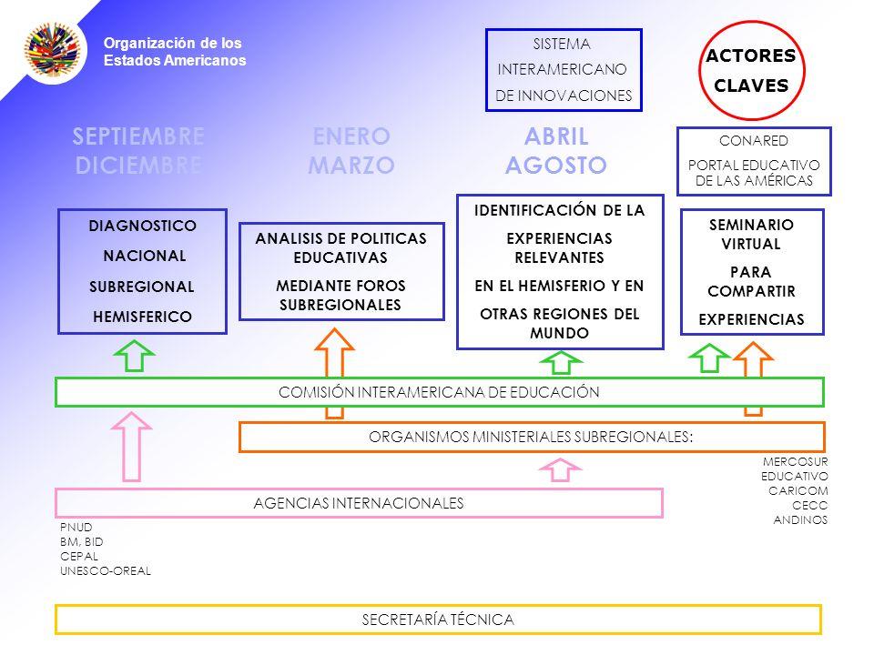 Organización de los Estados Americanos ABRIL AGOSTO SEPTIEMBRE DICIEMBRE DIAGNOSTICO NACIONAL SUBREGIONAL HEMISFERICO ANALISIS DE POLITICAS EDUCATIVAS MEDIANTE FOROS SUBREGIONALES SISTEMA INTERAMERICANO DE INNOVACIONES SEMINARIO VIRTUAL PARA COMPARTIR EXPERIENCIAS IDENTIFICACIÓN DE LA EXPERIENCIAS RELEVANTES EN EL HEMISFERIO Y EN OTRAS REGIONES DEL MUNDO ORGANISMOS MINISTERIALES SUBREGIONALES: COMISIÓN INTERAMERICANA DE EDUCACIÓN ENERO MARZO ACTORES CLAVES MERCOSUR EDUCATIVO CARICOM CECC ANDINOS SECRETARÍA TÉCNICA AGENCIAS INTERNACIONALES PNUD BM, BID CEPAL UNESCO-OREAL CONARED PORTAL EDUCATIVO DE LAS AMÉRICAS
