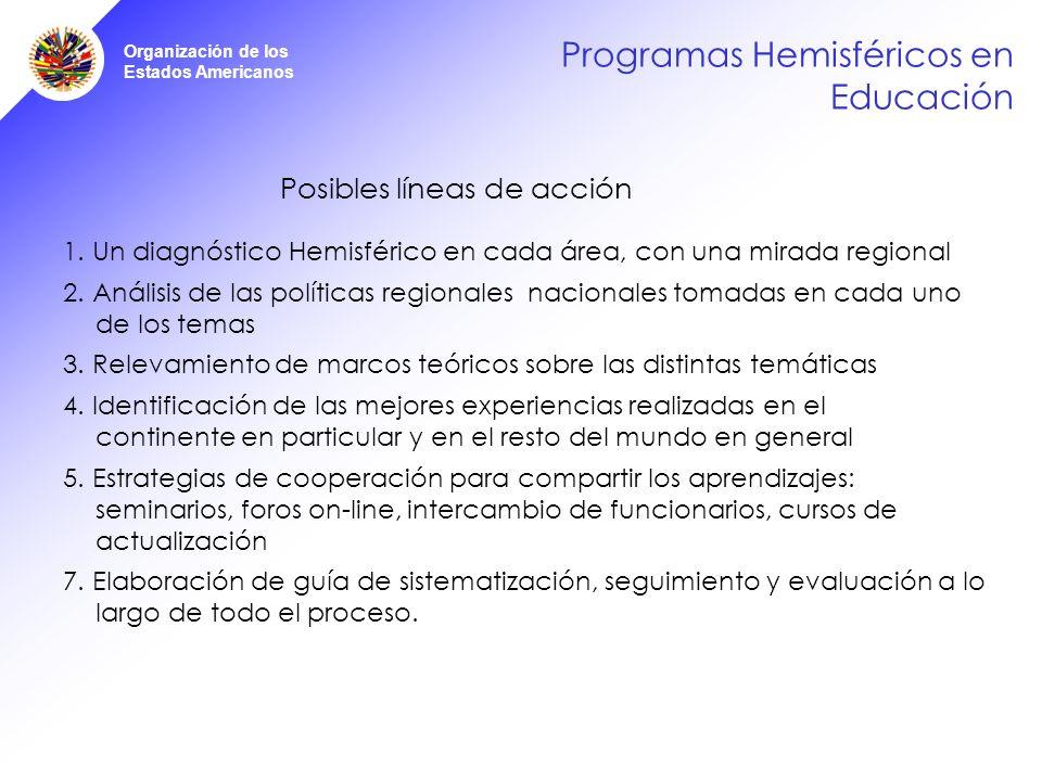 Organización de los Estados Americanos Programas Hemisféricos en Educación Posibles líneas de acción 1.