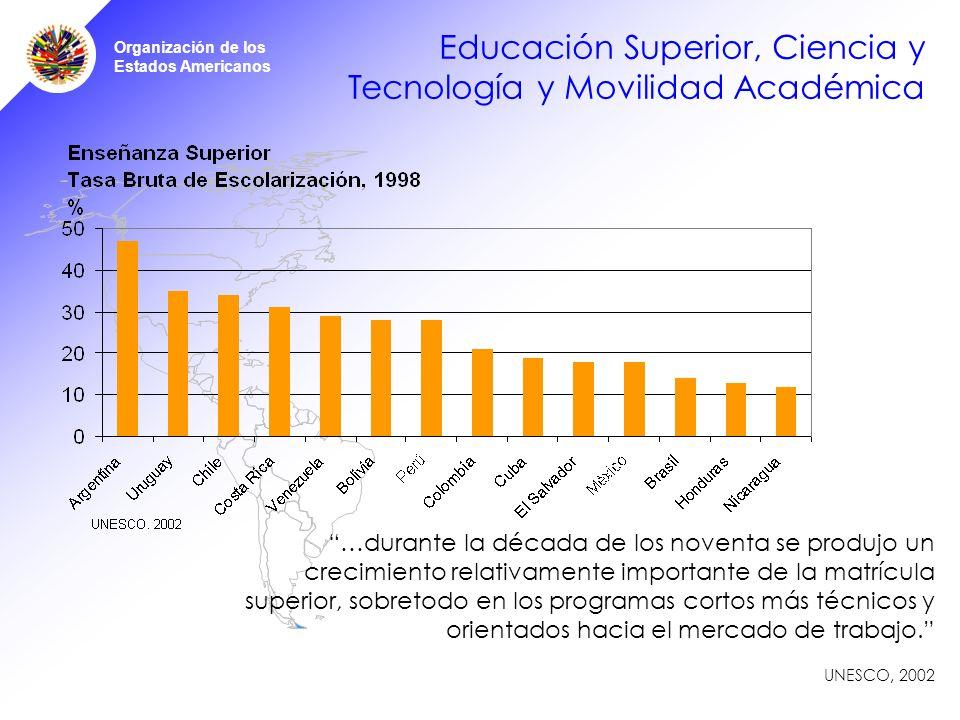 Organización de los Estados Americanos Educación Superior, Ciencia y Tecnología y Movilidad Académica …durante la década de los noventa se produjo un crecimiento relativamente importante de la matrícula superior, sobretodo en los programas cortos más técnicos y orientados hacia el mercado de trabajo.