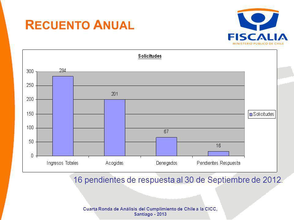 16 pendientes de respuesta al 30 de Septiembre de 2012. R ECUENTO A NUAL Cuarta Ronda de Análisis del Cumplimiento de Chile a la CICC, Santiago - 2013