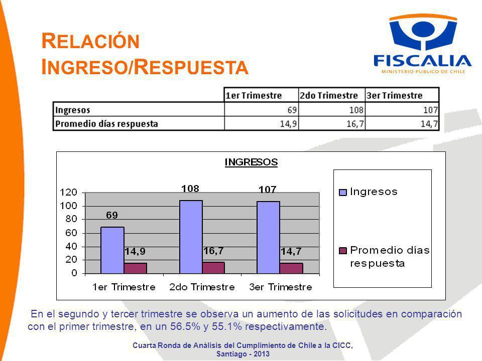 En el segundo y tercer trimestre se observa un aumento de las solicitudes en comparación con el primer trimestre, en un 56.5% y 55.1% respectivamente.