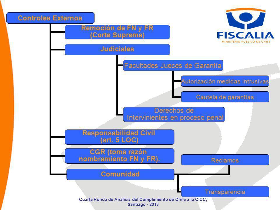 Controles Externos Remoción de FN y FR (Corte Suprema) Judiciales Facultades Jueces de Garantía Autorización medidas intrusivas Cautela de garantías D