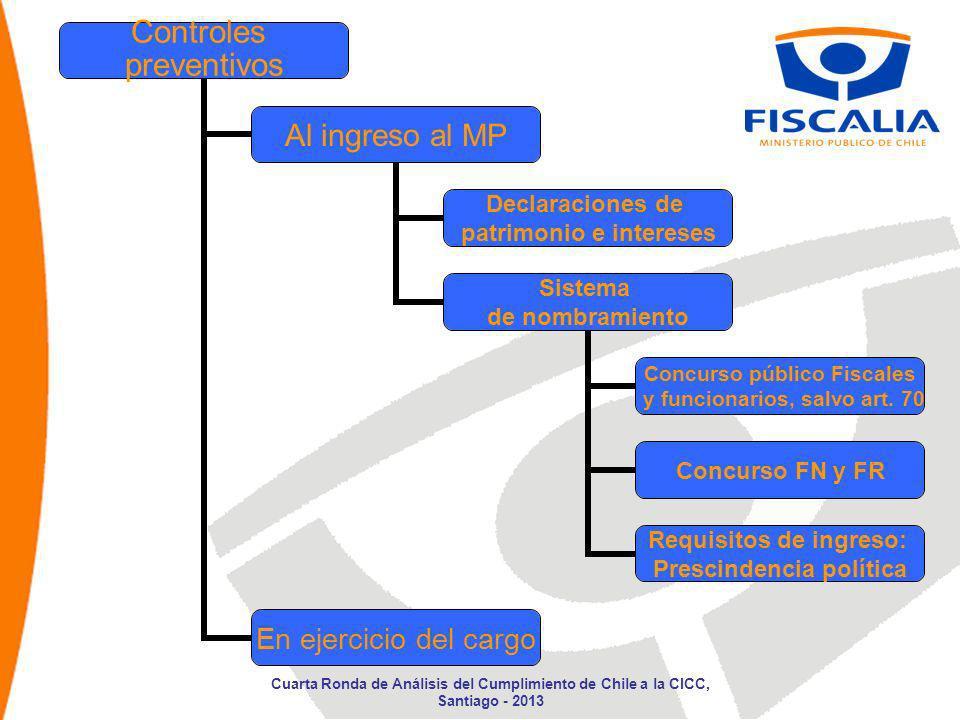 Controles preventivos Al ingreso al MP Declaraciones de patrimonio e intereses Sistema de nombramiento Concurso público Fiscales y funcionarios, salvo