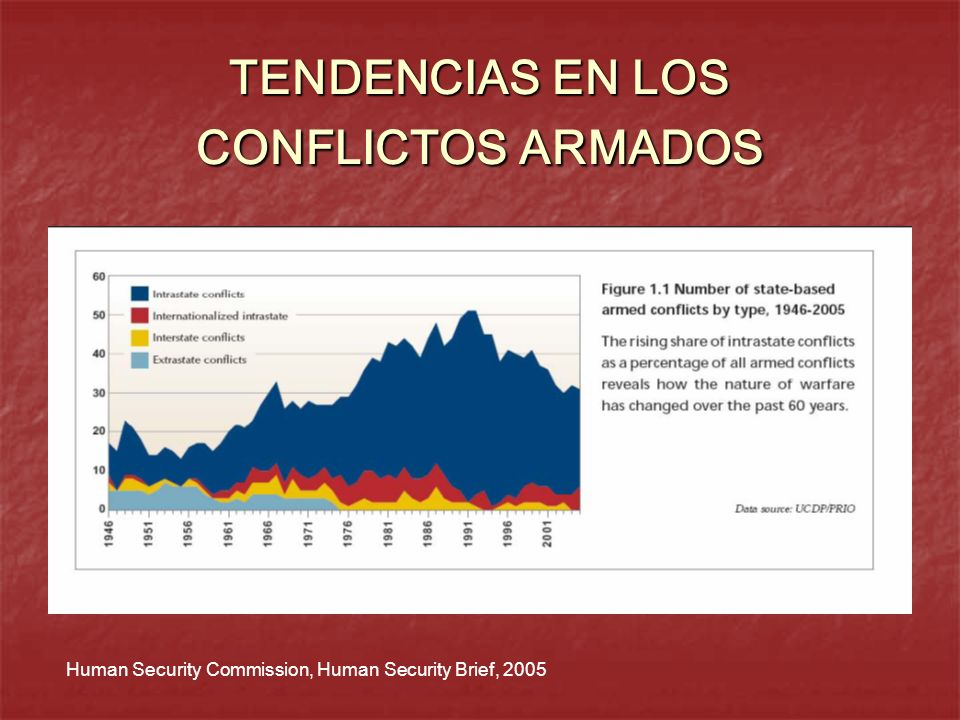 TENDENCIAS EN LOS CONFLICTOS ARMADOS Human Security Commission, Human Security Brief, 2005