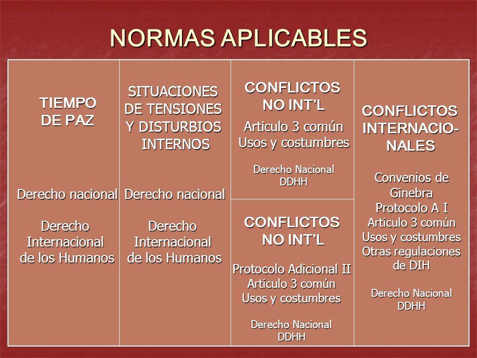 NORMAS APLICABLES TIEMPO DE PAZ Derecho nacional DerechoInternacional de los Humanos SITUACIONES DE TENSIONES Y DISTURBIOS INTERNOS Derecho nacional D