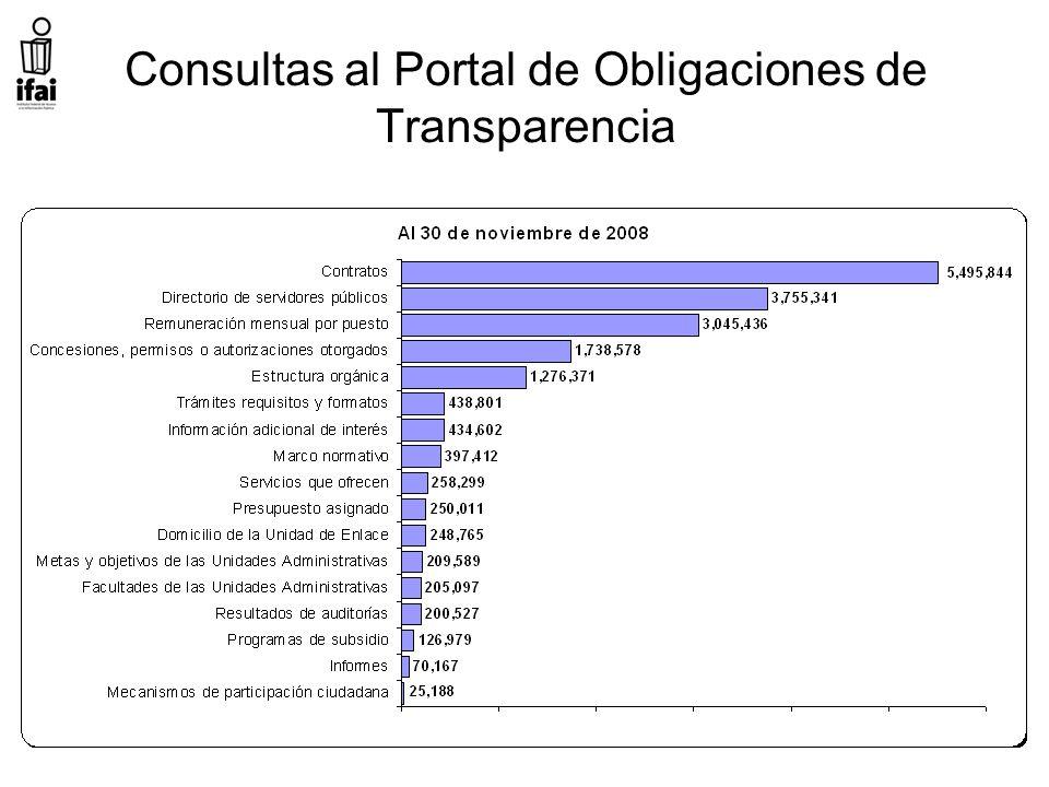 Consultas al Portal de Obligaciones de Transparencia
