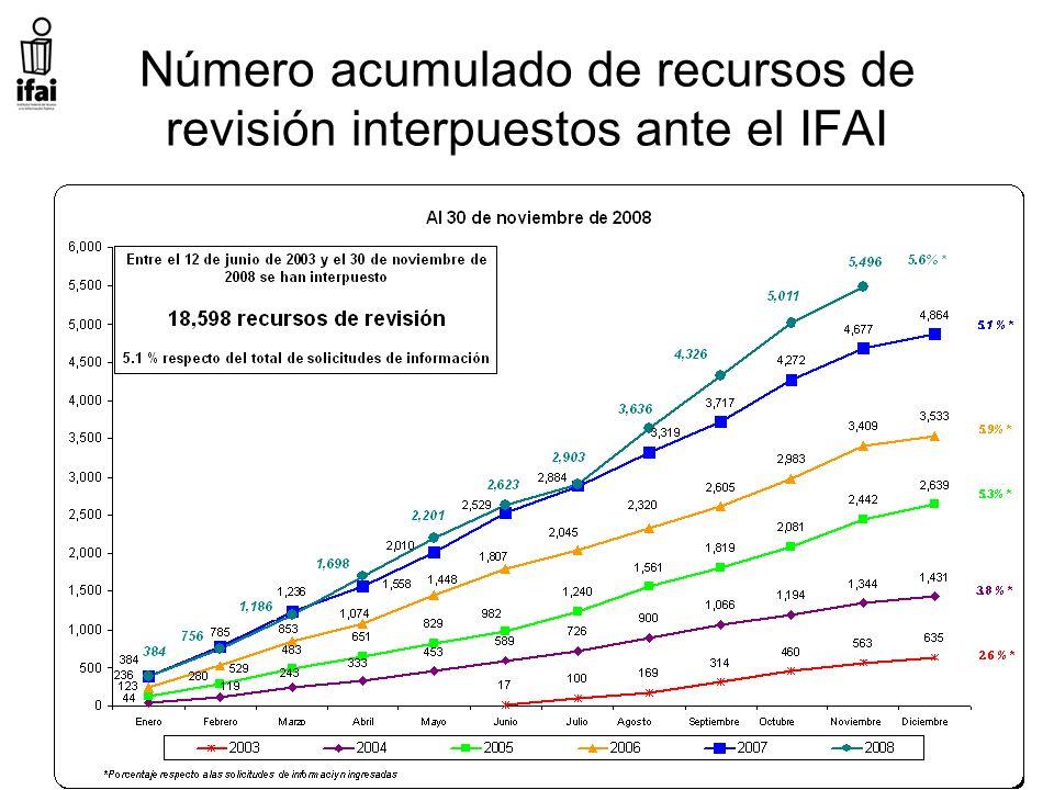 Número acumulado de recursos de revisión interpuestos ante el IFAI