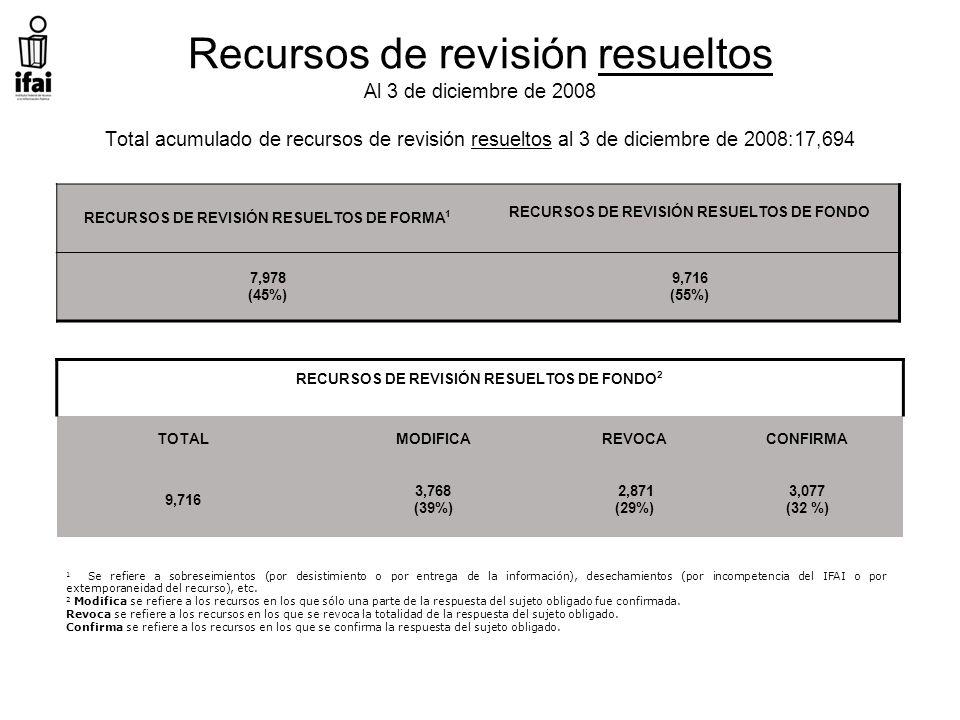 Recursos de revisión resueltos Al 3 de diciembre de 2008 Total acumulado de recursos de revisión resueltos al 3 de diciembre de 2008:17,694 RECURSOS DE REVISIÓN RESUELTOS DE FONDO 2 TOTALMODIFICAREVOCACONFIRMA 9,716 3,768 (39%) 2,871 (29%) 3,077 (32 %) RECURSOS DE REVISIÓN RESUELTOS DE FORMA 1 RECURSOS DE REVISIÓN RESUELTOS DE FONDO 7,978 (45%) 9,716 (55%) 1 Se refiere a sobreseimientos (por desistimiento o por entrega de la información), desechamientos (por incompetencia del IFAI o por extemporaneidad del recurso), etc.