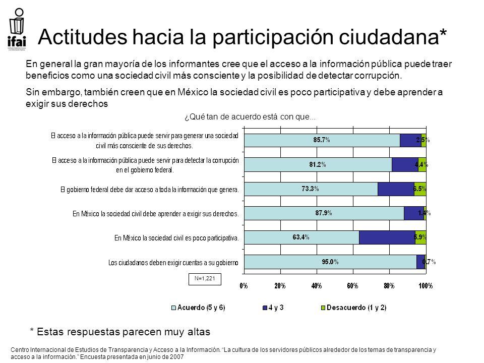 Actitudes hacia la participación ciudadana* ¿Qué tan de acuerdo está con que...