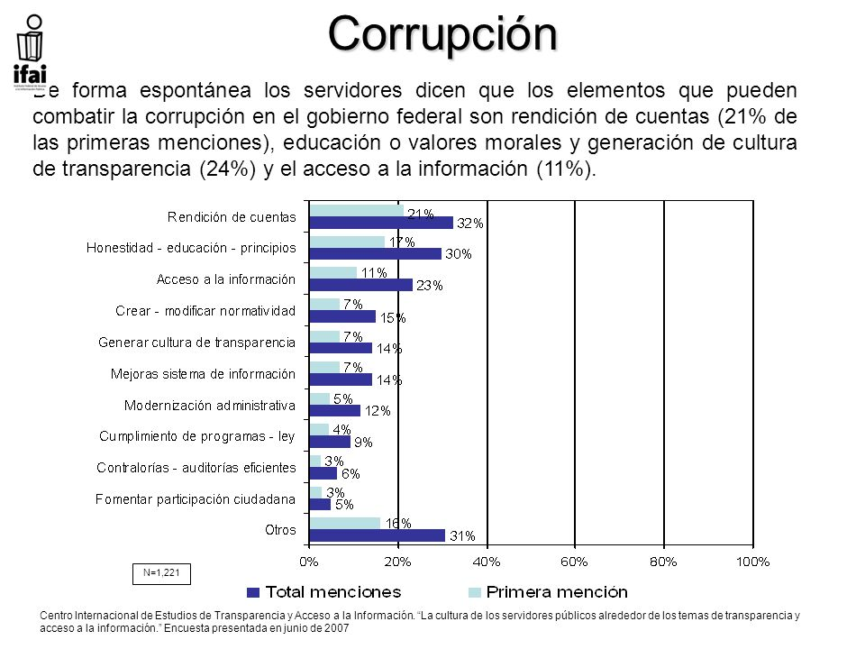 Corrupción De forma espontánea los servidores dicen que los elementos que pueden combatir la corrupción en el gobierno federal son rendición de cuentas (21% de las primeras menciones), educación o valores morales y generación de cultura de transparencia (24%) y el acceso a la información (11%).