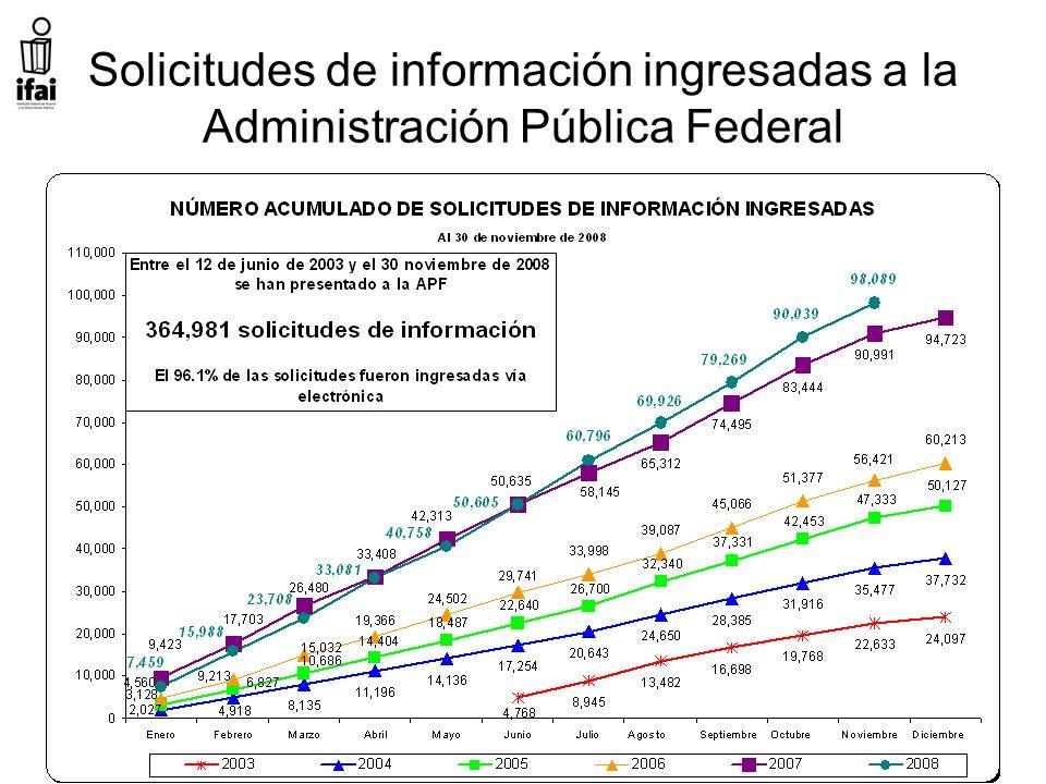 Solicitudes de información ingresadas a la Administración Pública Federal