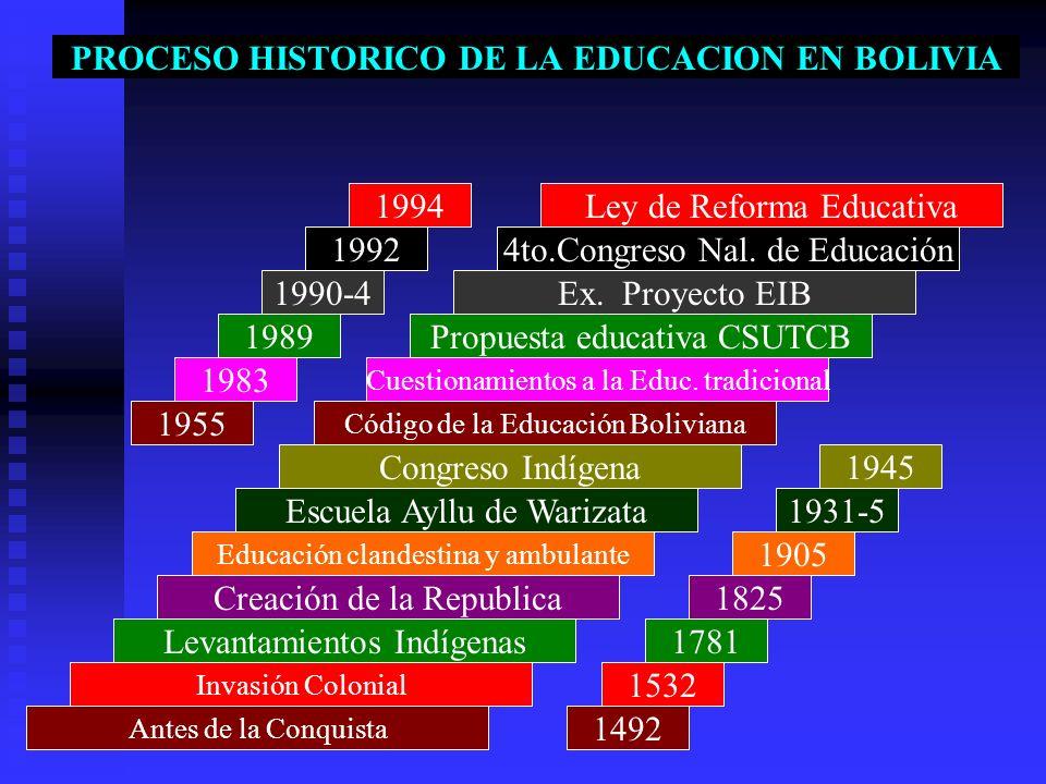 PROCESO HISTORICO DE LA EDUCACION EN BOLIVIA Ley de Reforma Educativa 4to.Congreso Nal. de Educación Ex. Proyecto EIB Propuesta educativa CSUTCB Cuest