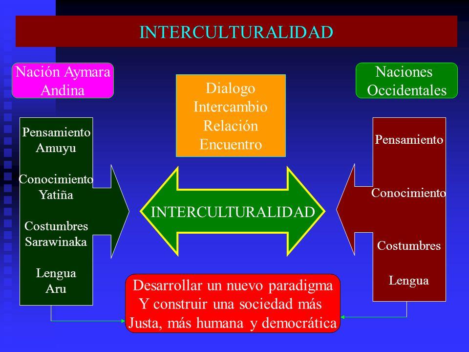 INTERCULTURALIDAD Pensamiento Amuyu Conocimiento Yatiña Costumbres Sarawinaka Lengua Aru INTERCULTURALIDAD Desarrollar un nuevo paradigma Y construir