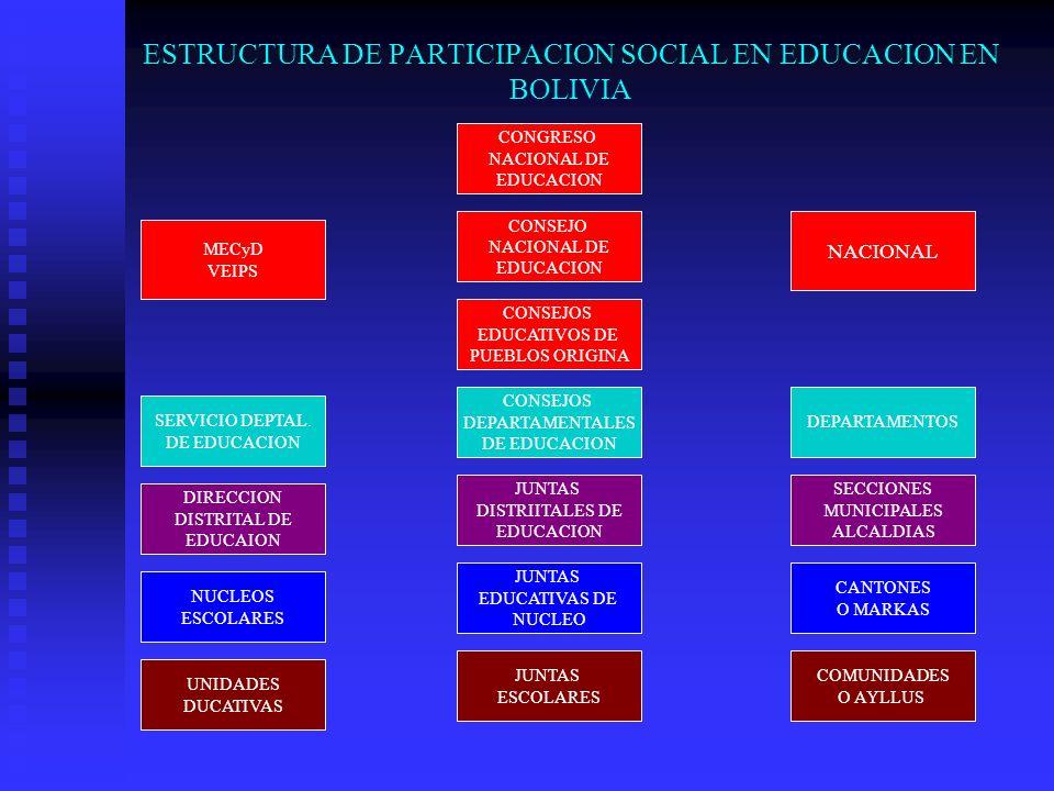 ESTRUCTURA DE PARTICIPACION SOCIAL EN EDUCACION EN BOLIVIA SERVICIO DEPTAL. DE EDUCACION DIRECCION DISTRITAL DE EDUCAION UNIDADES DUCATIVAS CONSEJOS E